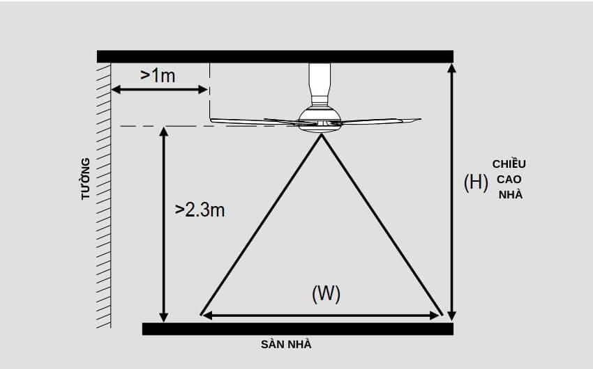 cách xác định vị trí lắp quạt trần